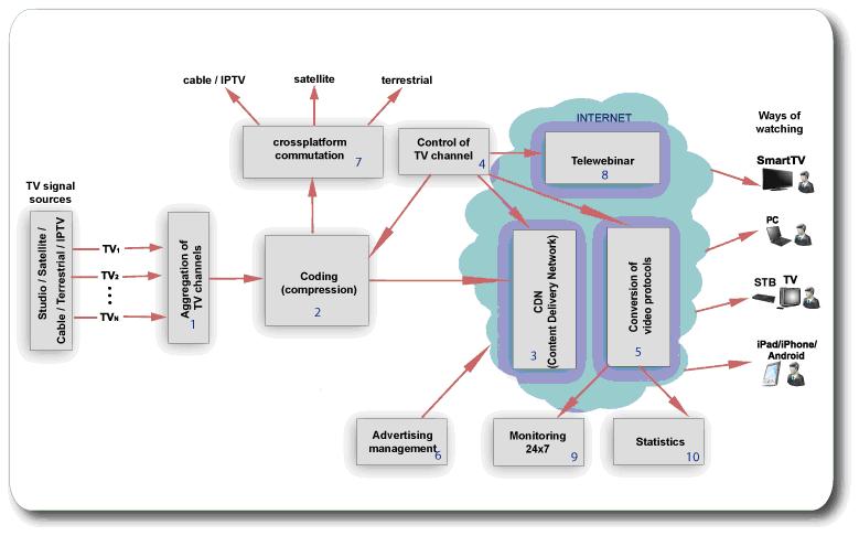 CableTV system Platform
