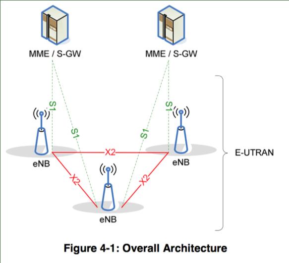 5G Handover - Edwin Hernandez, PhD