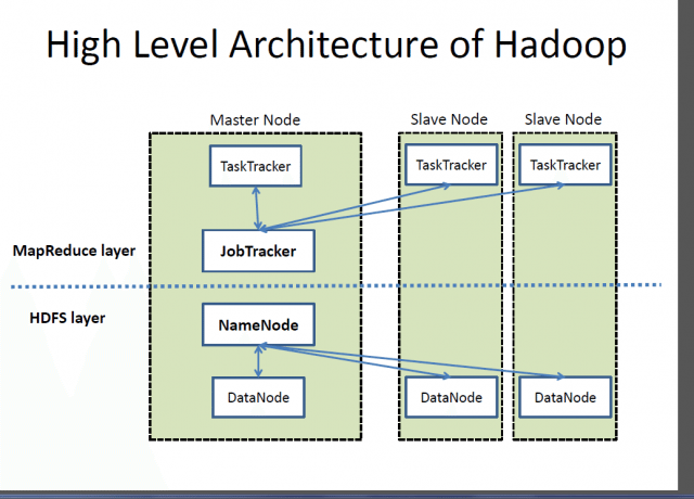 hadoop-HighLevel_hadoop_architecture-640x460