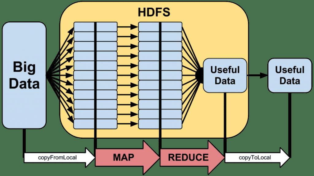 mapreduce-workflow