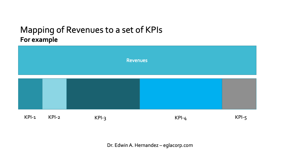 Revenues to KPIs